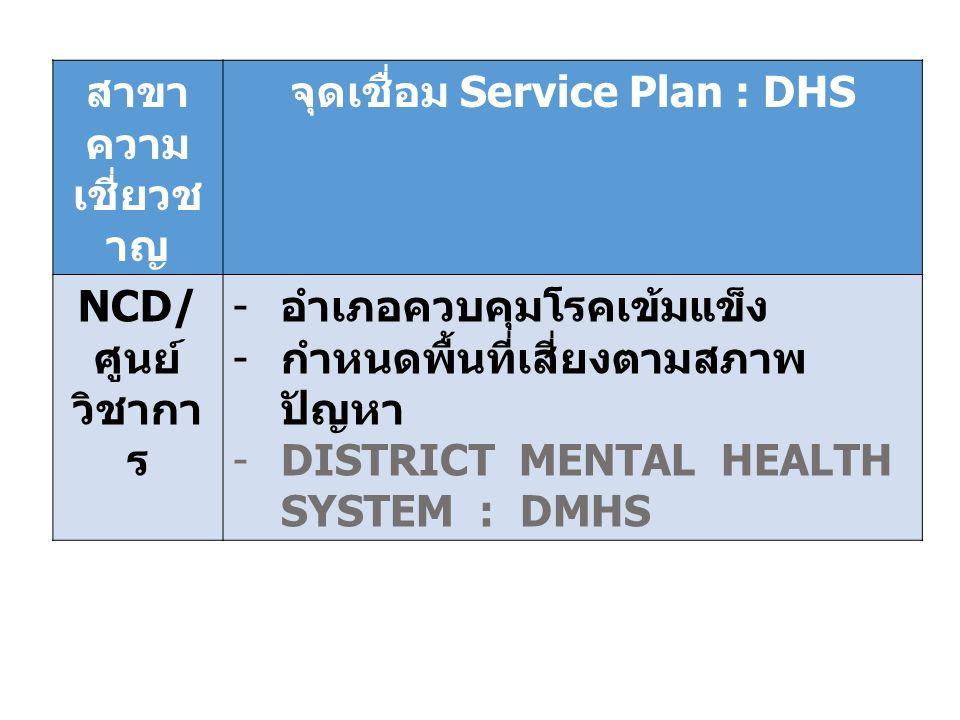 สาขา ความ เชี่ยวช าญ จุดเชื่อม Service Plan : DHS NCD/ ศูนย์ วิชากา ร - อำเภอควบคุมโรคเข้มแข็ง - กำหนดพื้นที่เสี่ยงตามสภาพ ปัญหา -DISTRICT MENTAL HEALTH SYSTEM : DMHS