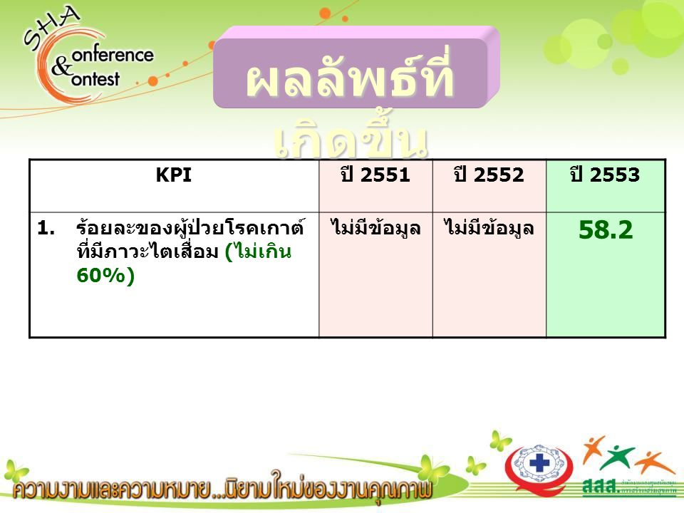KPI ปี 2551 ปี 2552 ปี 2553 1.