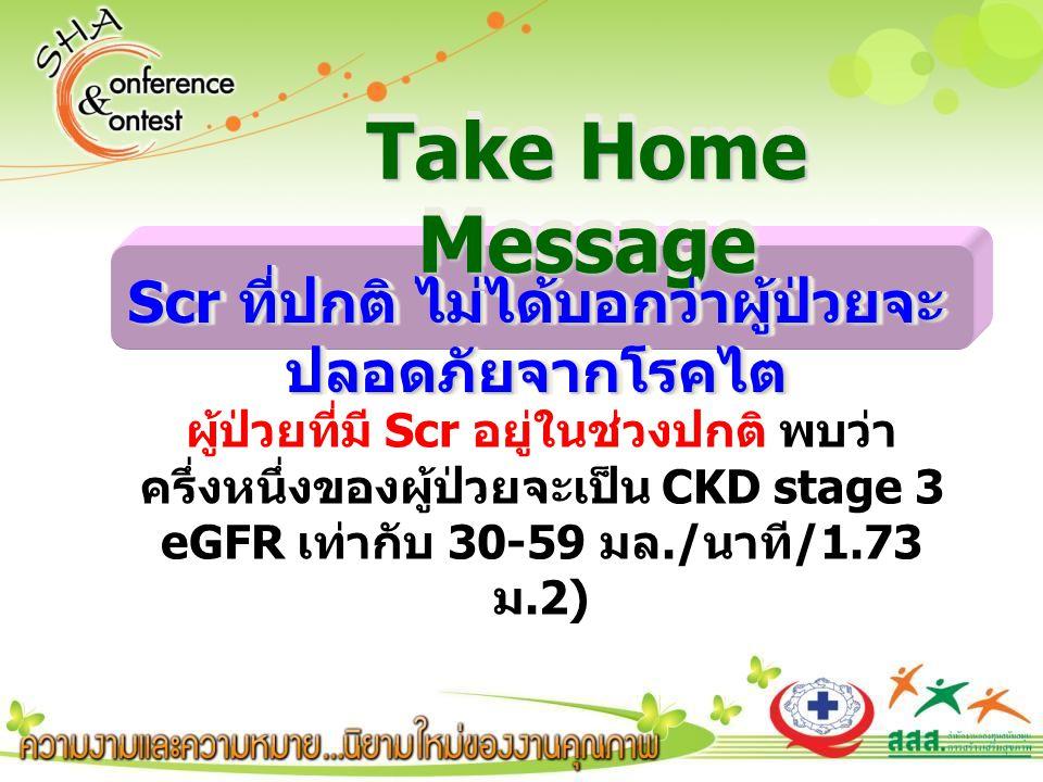 Take Home Message Scr ที่ปกติ ไม่ได้บอกว่าผู้ป่วยจะ ปลอดภัยจากโรคไต ผู้ป่วยที่มี Scr อยู่ในช่วงปกติ พบว่า ครึ่งหนึ่งของผู้ป่วยจะเป็น CKD stage 3 eGFR เท่ากับ 30-59 มล./ นาที /1.73 ม.2)