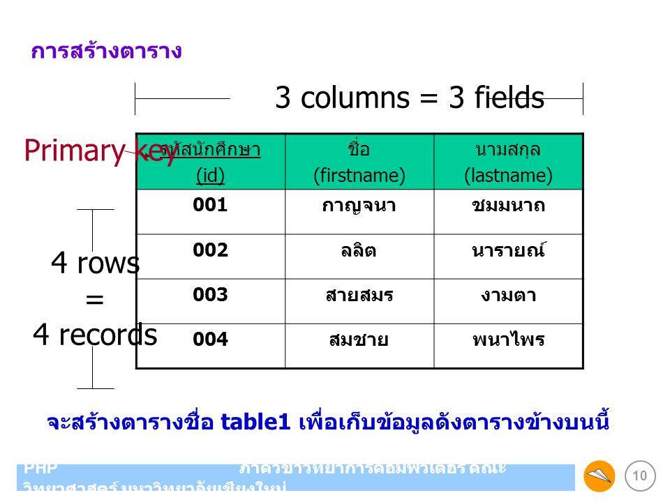 10 PHP ภาควิชาวิทยาการคอมพิวเตอร์ คณะ วิทยาศาสตร์ มหาวิทยาลัยเชียงใหม่ การสร้างตาราง รหัสนักศึกษา (id) ชื่อ (firstname) นามสกุล (lastname) 001 กาญจนาช
