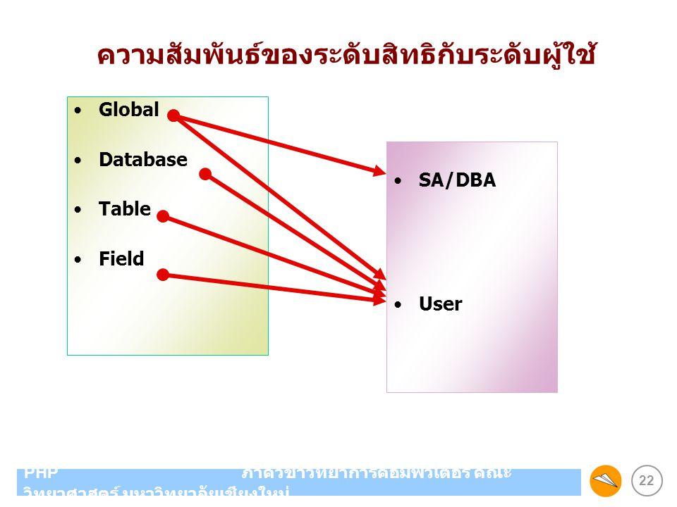 22 PHP ภาควิชาวิทยาการคอมพิวเตอร์ คณะ วิทยาศาสตร์ มหาวิทยาลัยเชียงใหม่ Global Database Table Field SA/DBA User ความสัมพันธ์ของระดับสิทธิกับระดับผู้ใช้