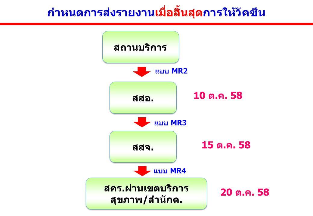 วัคซีนที่มีส่วนผสมของหัด 1.Measles (M) - ไม่แนะนำในประเทศไทย เนื่องจากเด็กทุกคนจำเป็นต้องได้รับ Rubella vaccine ด้วย 2.Measles-Rubella (MR) - ใช้กรณีหา MMR ไม่ได้ 3.Measles-Mumps-Rubella (MMR) - ดี ที่สุด ตามสิทธิเด็กไทย 4.Measles-Mumps-Rubella-Vericella (MMR-V) ใช้ในภาคเอกชน ราคาแพง