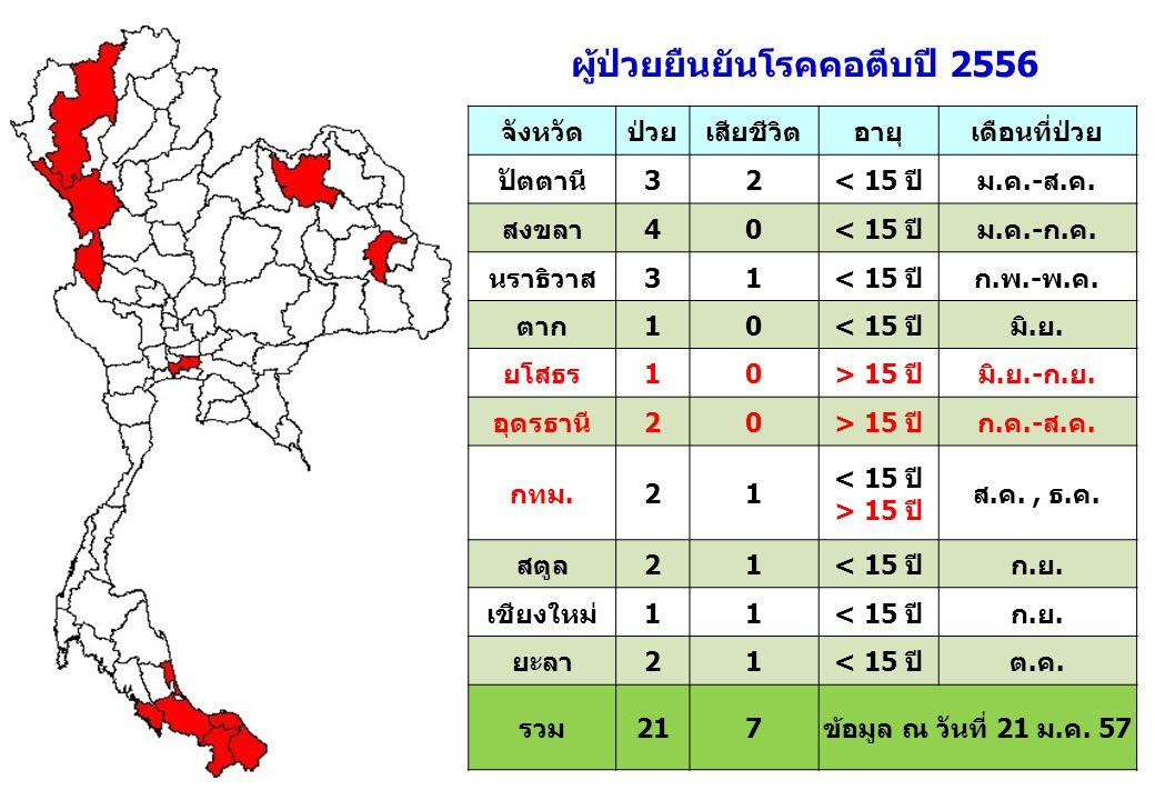  ผู้ป่วยโรคคอตีบชาวลาวข้ามฝั่งมารักษา ที่ประเทศไทยหลายราย เช่นที่เชียงของ (จังหวัดเชียงราย) ท่าลี่ (จังหวัดเลย)  การระบาดในลาวยังมีอยู่ต่อเนื่อง สปป.ลาว สหภาพพม่า ขอรับการสนับสนุน DAT จากไทย ช่องว่างภูมิต้านทานโรค  กลุ่มผู้ใหญ่ที่เกิดก่อนหรือ เกิดในช่วงต้นของ EPI  เด็กที่ไม่ได้รับวัคซีนหรือได้รับไม่ครบ  พื้นที่ต่างๆที่เสี่ยง Herd immunity ของ Diphtheria = 85 % ความเสี่ยงในการระบาดของโรคคอตีบในประเทศไทย