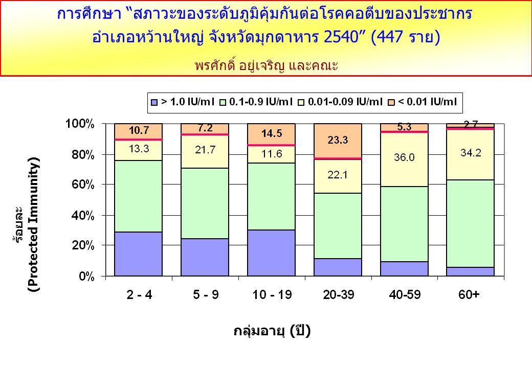กราฟแสดงร้อยละของระดับภูมิต้านทานโรคคอตีบในประชากรจังหวัดเลย อ.วังสะพุง และ อ.ด้านซ้าย ที่เกิดการระบาดปี 2555 จำนวน 213 ราย กลุ่มอายุ (ปี) ภูมิต้านทานโรคคอตีบ (ร้อยละ) Titer < 0.1 IU/ml ระดับภูมิต้านทานที่ไม่สามารถป้องกันโรคคอตีบได้