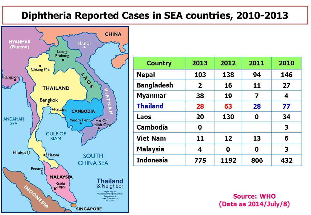 Diphtheria Reported Cases in SEA countries, 2010-2013 Country2013201220112010 Nepal 10313894146 Bangladesh 2161127 Myanmar 381974 Thailand 28632877 La