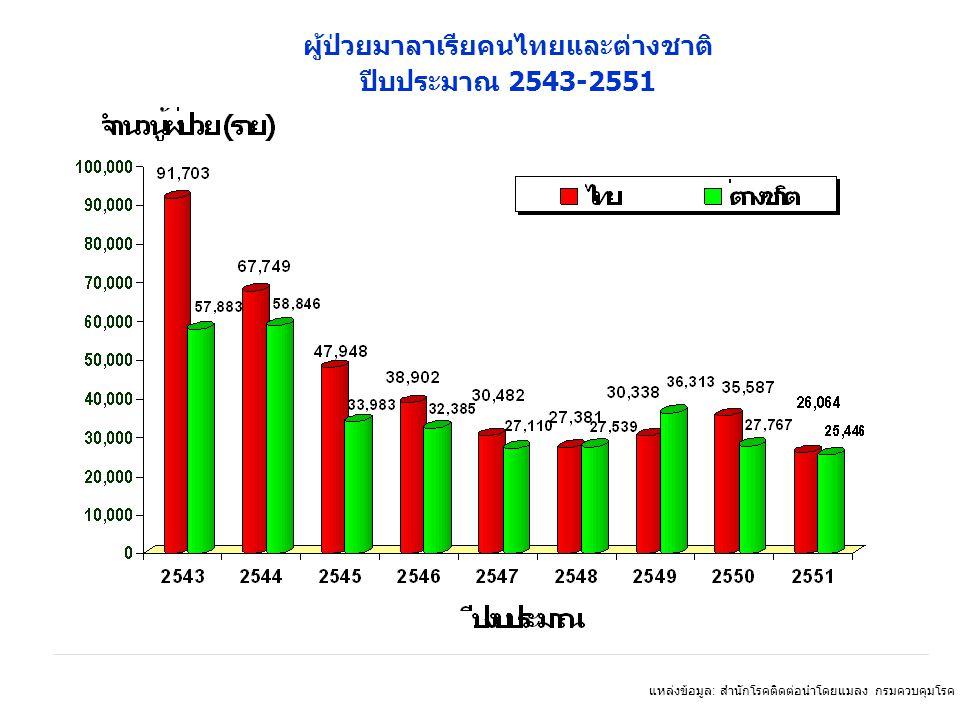 แหล่งข้อมูล : สำนักโรคติดต่อนำโดยแมลง กรมควบคุมโรค กระทรวงสาธารณสุข Fiscal Year ผู้ป่วยมาลาเรียคนไทยและต่างชาติ ปีบประมาณ 2543-2551