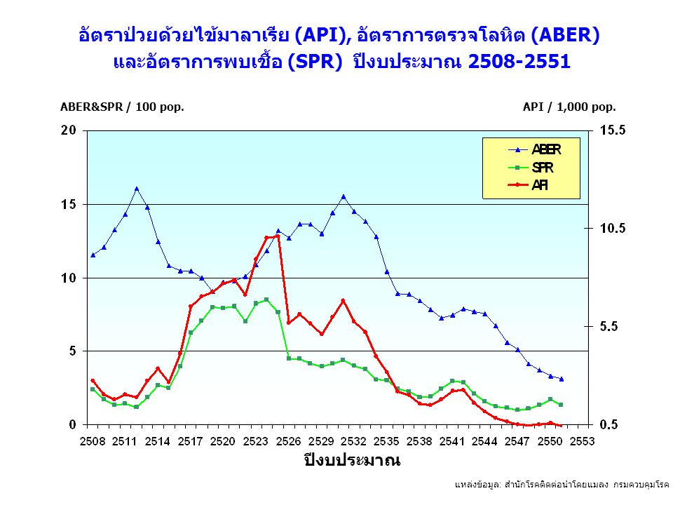 แหล่งข้อมูล : สำนักโรคติดต่อนำโดยแมลง กรมควบคุมโรค กระทรวงสาธารณสุข ABER&SPR / 100 pop.API / 1,000 pop. อัตราป่วยด้วยไข้มาลาเรีย (API), อัตราการตรวจโล