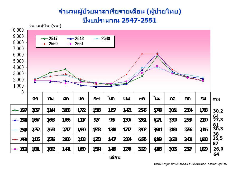 แหล่งข้อมูล : สำนักโรคติดต่อนำโดยแมลง กรมควบคุมโรค กระทรวงสาธารณสุข จำนวนผู้ป่วย (ราย) เดือน จำนวนผู้ป่วยมาลาเรียรายเดือน ( ผู้ป่วยไทย ) ปีงบประมาณ 25