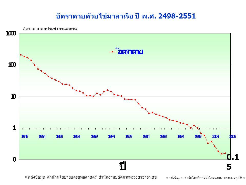 แหล่งข้อมูล : สำนักโรคติดต่อนำโดยแมลง กรมควบคุมโรค กระทรวงสาธารณสุข ปี 0.1 5 อัตราตายด้วยไข้มาลาเรีย ปี พ.ศ. 2498-2551 อัตราตายต่อประชากรแสนคน แหล่งข้