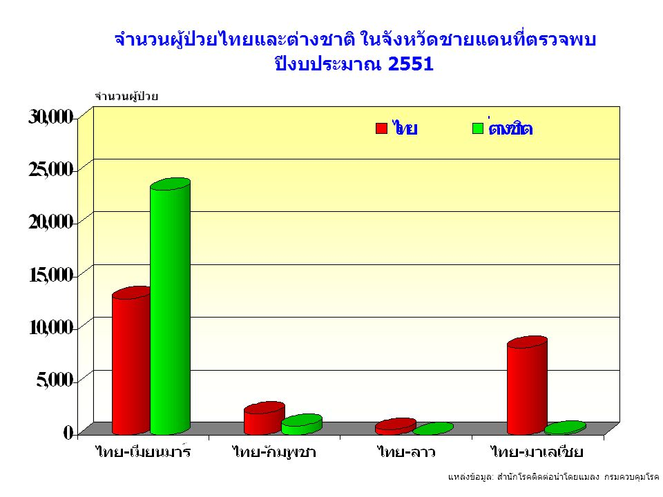 แหล่งข้อมูล : สำนักโรคติดต่อนำโดยแมลง กรมควบคุมโรค กระทรวงสาธารณสุข จำนวนผู้ป่วยไทยและต่างชาติ ในจังหวัดชายแดนที่ตรวจพบ ปีงบประมาณ 2551 จำนวนผู้ป่วย