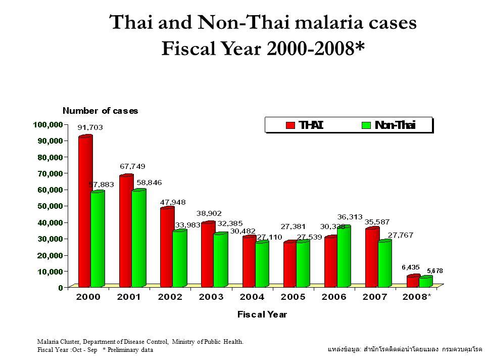 แหล่งข้อมูล : สำนักโรคติดต่อนำโดยแมลง กรมควบคุมโรค กระทรวงสาธารณสุข Fiscal Year Malaria Cluster, Department of Disease Control, Ministry of Public Health.