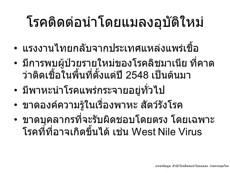 แหล่งข้อมูล : สำนักโรคติดต่อนำโดยแมลง กรมควบคุมโรค กระทรวงสาธารณสุข โรคติดต่อนำโดยแมลงอุบัติใหม่ แรงงานไทยกลับจากประเทศแหล่งแพร่เชื้อ มีการพบผู้ป่วยรายใหม่ของโรคลิชมาเนีย ที่คาด ว่าติดเชื้อในพื้นที่ตั้งแต่ปี 2548 เป็นต้นมา มีพาหะนำโรคแพร่กระจายอยู่ทั่วไป ขาดองค์ความรู้ในเรื่องพาหะ สัตว์รังโรค ขาดบุคลากรที่จะรับผิดชอบโดยตรง โดยเฉพาะ โรคที่ที่อาจเกิดขึ้นได้ เช่น West Nile Virus