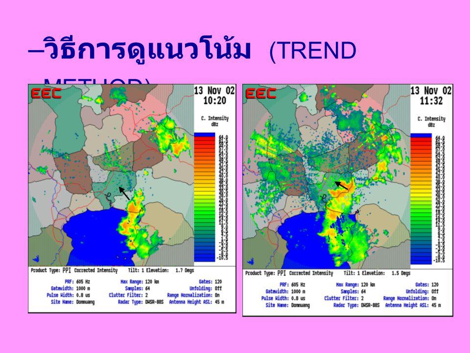 วิธีการพยากรณ์อากาศ – วิธีการคงสภาพเดิม (PERSISTENCE METHOD) เช้าวันพรุ่งนี้ อุณหภูมิ ต่ำสุด 20  C.