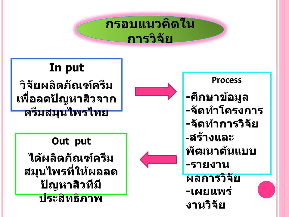 กรอบแนวคิดใน การวิจัย In put วิจัยผลิตภัณฑ์ครีม เพื่อลดปัญหาสิวจาก ครีมสมุนไพรไทย Process - ศึกษาข้อมูล - จัดทำโครงการ - จัดทำการวิจัย - สร้างและ พัฒน