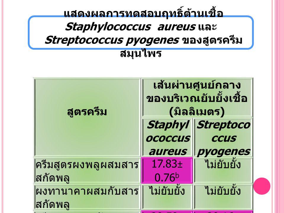 สรุป ผลการวิจัย  สารสกัดพลูมีประสิทธิภาพยับยั้งเชื้อ Staphylococcus aureus และ Streptococcus pyogenes ได้ดีที่สุด  สารสกัดต้นและหัวของบอระเพ็ดพุงช้างมีประสิทธิภาพ ยับยั้ง เชื้อ Staphylococcus aureus เพียงเชื้อเดียว  สารสกัดดีบัว สารสกัดไพล สารสกัดทานาคา สารสกัด เม็ดมะรุม สารสกัดหัวร้อยรู ไม่มีประสิทธิภาพยับยั้งเชื้อ Staphylococcus aureus และ Streptococcus pyogenes  เมื่อพัฒนาเป็นผลิตภัณฑ์ครีมสมุนไพรพบว่าครีมสูตร สารสกัดพลูมีประสิทธิภาพยับยั้งเชื้อ Staphylococcus aureus และ Streptococcus pyogenes ได้ดีที่สุด
