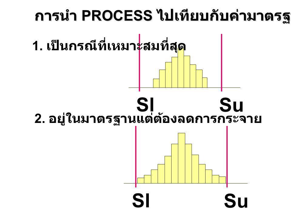 การนำ PROCESS ไปเทียบกับค่ามาตรฐาน Sl Su 1. เป็นกรณีที่เหมาะสมที่สุด 2. อยู่ในมาตรฐานแต่ต้องลดการกระจาย Sl Su