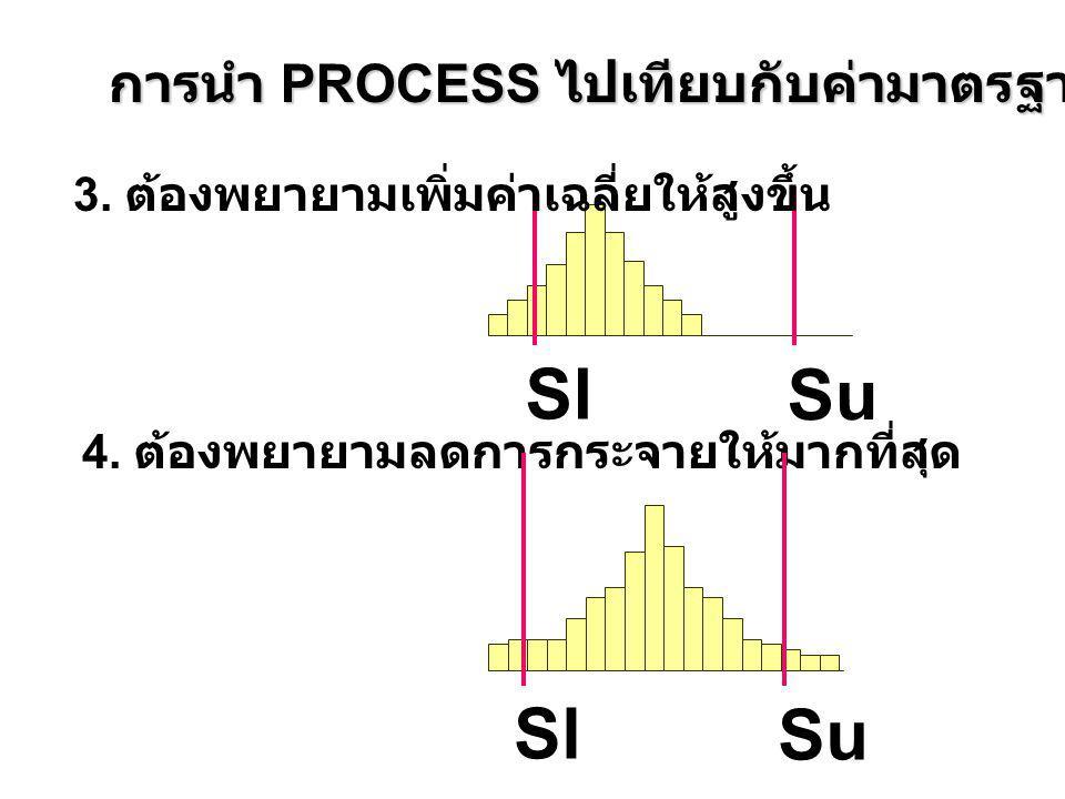 Sl Su 3. ต้องพยายามเพิ่มค่าเฉลี่ยให้สูงขึ้น การนำ PROCESS ไปเทียบกับค่ามาตรฐาน 4. ต้องพยายามลดการกระจายให้มากที่สุด Sl Su