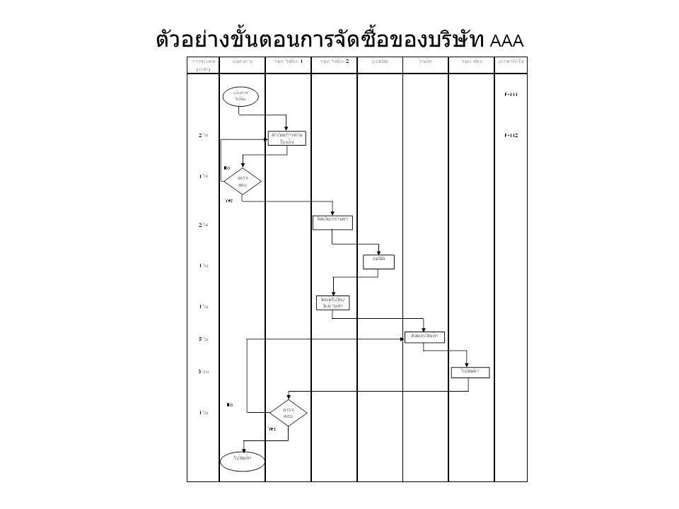 ผังแสดงเหตุและผล คือ ผังที่แสดงความสัมพันธ์ระหว่างคุณลักษณะของปัญหา หนึ่ง ( ผล ) กับปัจจัยต่าง ๆ ( สาเหตุ ) ที่เกี่ยวข้อง เพื่อวิเคราะห์ หาสาเหตุของปัญหา (Root Cause) ซึ่งจะมองภาพรวมได้ ง่ายขึ้น Cause & Effect Diagram ปัญหา ปัจจัย EffectCause สาเหตุหลัก สาเหตุย่อย สาเหตุย่อยๆ สาเหตุรอง