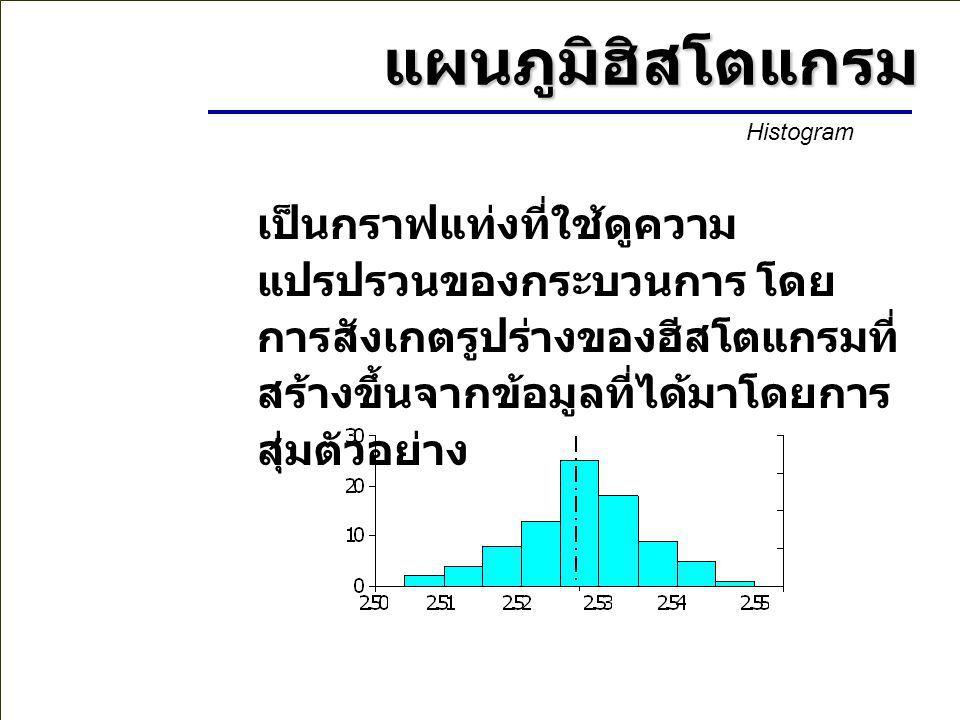 การนำ PROCESS ไปเทียบกับค่ามาตรฐาน Sl Su 1.เป็นกรณีที่เหมาะสมที่สุด 2.