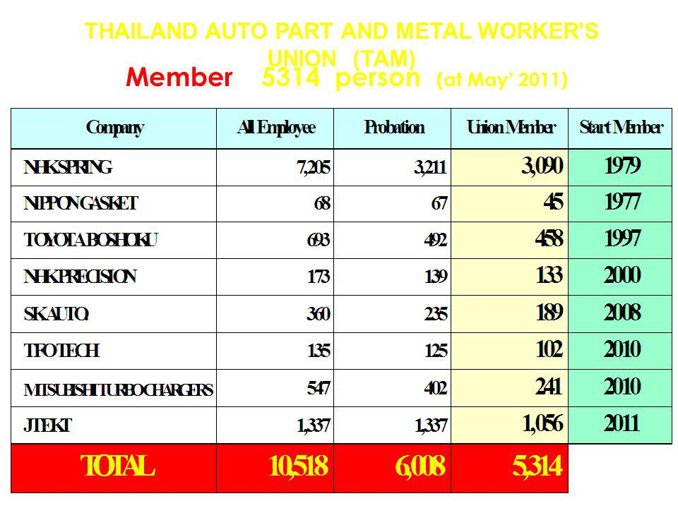 THAILAND AUTO PART AND METAL WORKER S UNION (TAM) Member 5314 person (at May' 2011)