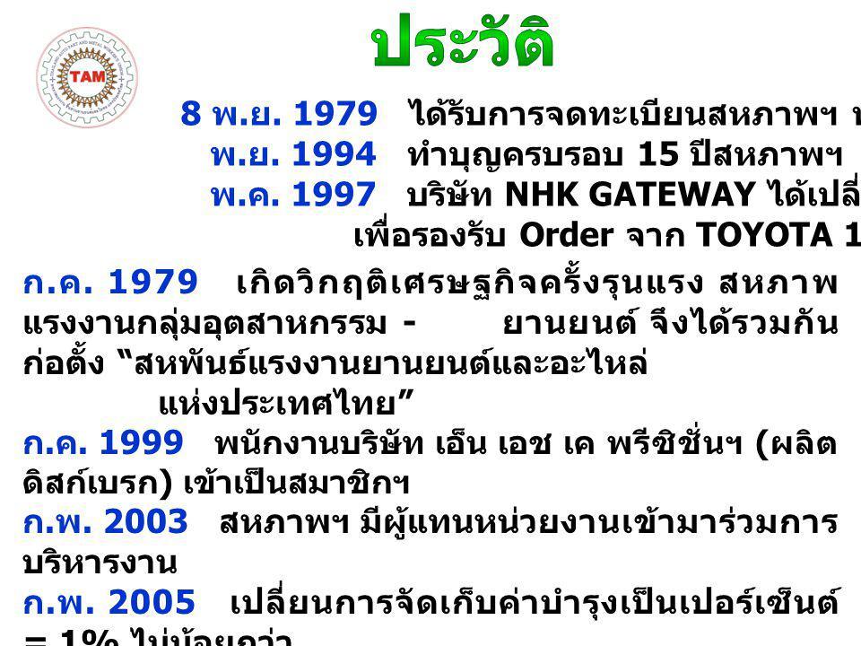 สหพันธ์ แรงงาน รถยนต์ญี่ปุ่น Federations of All TOYOTA Workers Union 285 Unions/ 308,000 Member Federations of All Nissan and General Worker's Union 476 Unions/ 151,000 Member Federations of All HONDA Worker's Union 52 Unions/ 81,000 Member Mitsubishi Motor Worker's Federation 173 Unions/ 55,000 Member Federations of All Mazda Worker's Union 112 Unions/ 43,000 Member Federations of All Daihutsu Automobile Worker,s Union 59 Unions/ 27,000 Member Federations of All Fuji Heavy Industry Worker's Union 39 Unions/ 22,000 Member Federations of All Suzuki Automobile Worker's Union 11 Unions/ 20,000 Member Federations of All Isuzu Automobile Worker's Union 45 Unions/ 17,000 Member Federations of All Hino Motor Worker's Union 16 Unions/ 15,000 Member Federations of All YAMAHA Worker's Union 7 Unions/ 12,000 Member Federations of Auto-part manufacturing Worker's Union 11 Unions/ 16,000 Member สมาพันธ์สภาแรงงาน รถยนต์ญี่ปุ่น 1286 สหภาพ สมาชิก 757,000 คน