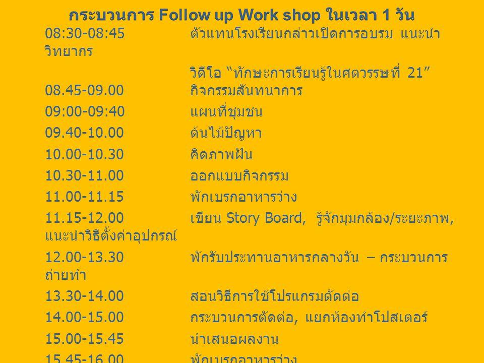 08:30-08:45 ตัวแทนโรงเรียนกล่าวเปิดการอบรม แนะนำ วิทยากร วิดีโอ ทักษะการเรียนรู้ในศตวรรษที่ 21 08.45-09.00 กิจกรรมสันทนาการ 09:00-09:40 แผนที่ชุมชน 09.40-10.00 ต้นไม้ปัญหา 10.00-10.30 คิดภาพฝัน 10.30-11.00 ออกแบบกิจกรรม 11.00-11.15 พักเบรกอาหารว่าง 11.15-12.00 เขียน Story Board, รู้จักมุมกล้อง / ระยะภาพ, แนะนำวิธีตั้งค่าอุปกรณ์ 12.00-13.30 พักรับประทานอาหารกลางวัน – กระบวนการ ถ่ายทำ 13.30-14.00 สอนวิธีการใช้โปรแกรมตัดต่อ 14.00-15.00 กระบวนการตัดต่อ, แยกห้องทำโปสเตอร์ 15.00-15.45 นำเสนอผลงาน 15.45-16.00 พักเบรกอาหารว่าง 16.00-17.00 ถอดรหัสการเรียนรู้ 16.45-17.00 สรุปกระบวนการ