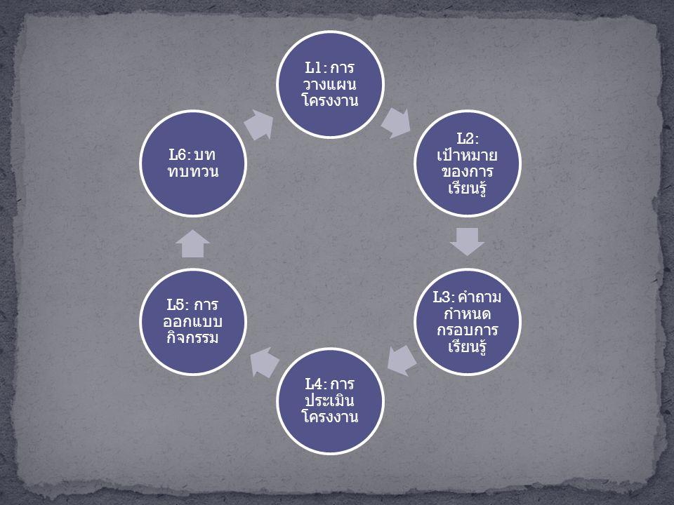 L1: การ วางแผน โครงงาน L2: เป้าหมาย ของการ เรียนรู้ L3: คำถาม กำหนด กรอบการ เรียนรู้ L4: การ ประเมิน โครงงาน L5: การ ออกแบบ กิจกรรม L6: บท ทบทวน