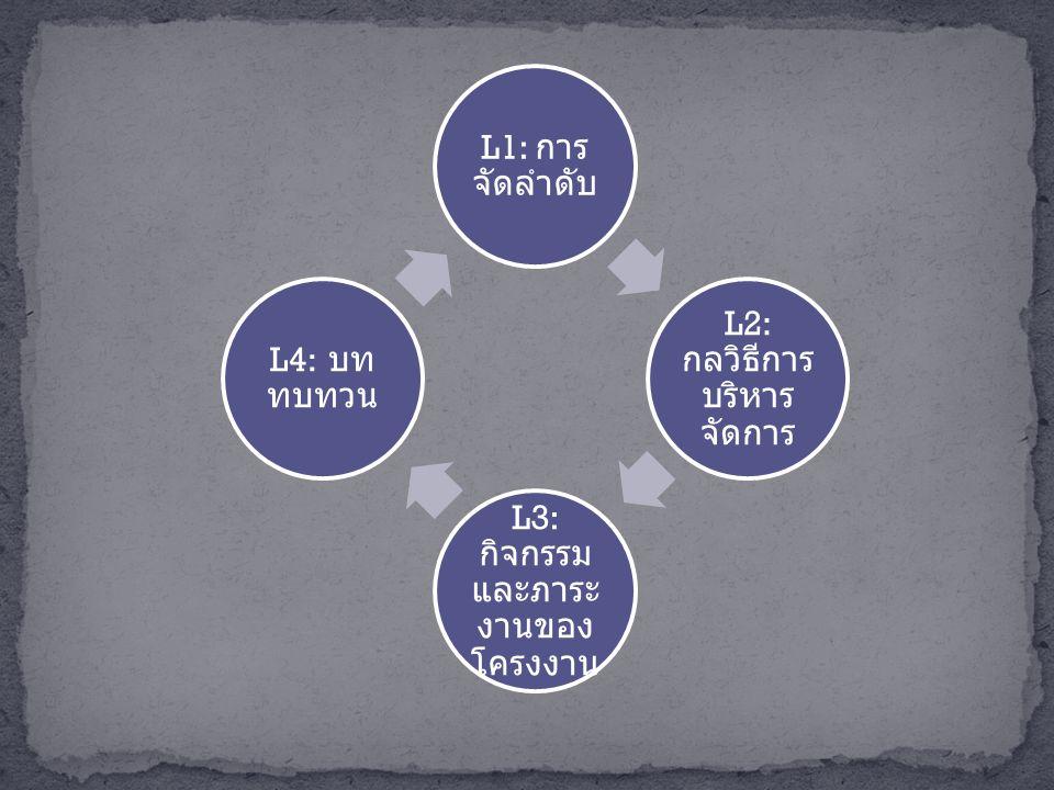 L1: การ จัดลำดับ L2: กลวิธีการ บริหาร จัดการ L3: กิจกรรม และภาระ งานของ โครงงาน L4: บท ทบทวน