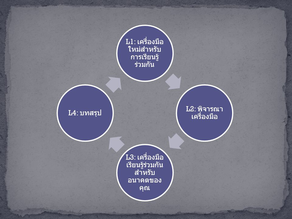 L1: เครื่องมือ ใหม่สำหรับ การเรียนรู้ ร่วมกัน L2: พิจารณา เครื่องมือ L3: เครื่องมือ เรียนรู้ร่วมกัน สำหรับ อนาคตของ คุณ L4: บทสรุป