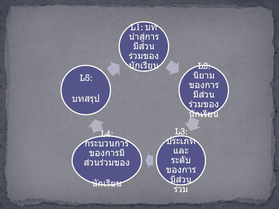 L1: บท นำสู่การ มีส่วน ร่วมของ นักเรียน L2: นิยาม ของการ มีส่วน ร่วมของ นักเรียน L3: ประเภท และ ระดับ ของการ มีส่วน ร่วม L4: กระบวนการ ของการมี ส่วนร่วมของ นักเรียน L5: บทสรุป