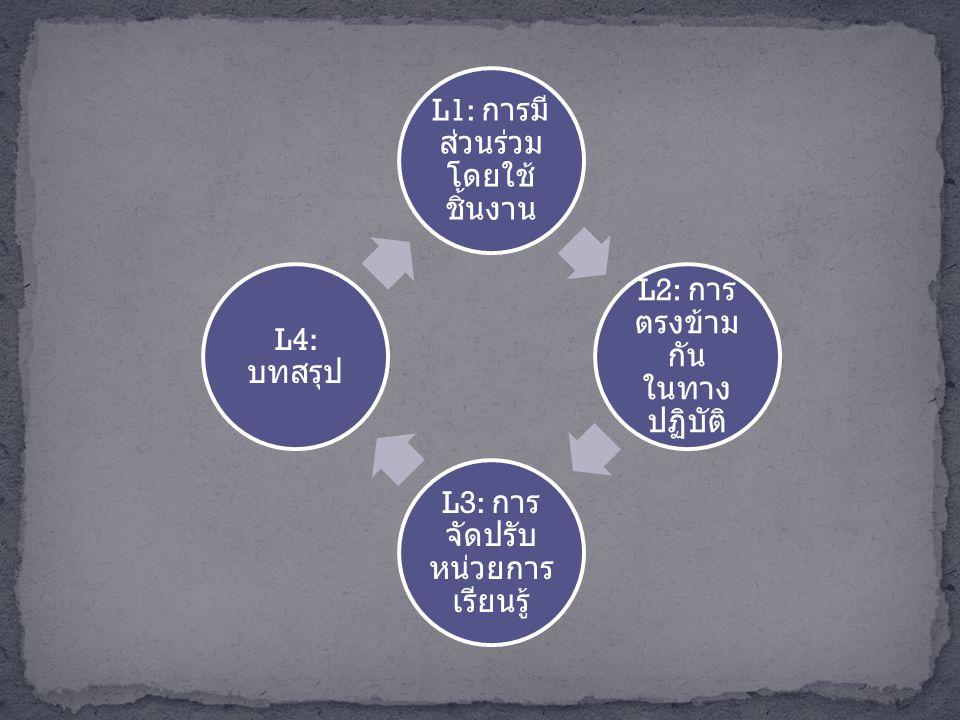 L1: การมี ส่วนร่วม โดยใช้ ชิ้นงาน L2: การ ตรงข้าม กัน ในทาง ปฏิบัติ L3: การ จัดปรับ หน่วยการ เรียนรู้ L4: บทสรุป