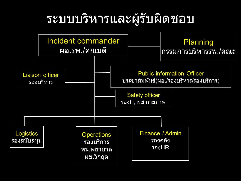 ระบบบริหารและผู้รับผิดชอบ Incident commander ผอ. รพ./ คณบดี Public information Officer ประชาสัมพันธ์ ( ผอ./ รองบริหาร / รองบริการ ) Safety officer รอง