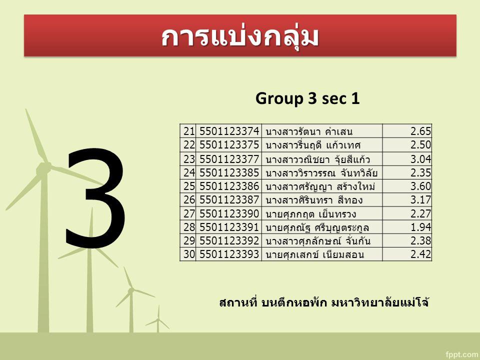 การแบ่งกลุ่มการแบ่งกลุ่ม Group 3 sec 1 สถานที่ บนตึกหอพัก มหาวิทยาลัยแม่โจ้ 3 21 5501123374 นางสาวรัตนา คำเสน2.65 22 5501123375 นางสาวรื่นฤดี แก้วเทศ2.50 23 5501123377 นางสาววณิชยา จุ้ยสีแก้ว3.04 24 5501123385 นางสาววิราวรรณ จันทวิลัย2.35 25 5501123386 นางสาวศรัญญา สร้างใหม่3.60 26 5501123387 นางสาวศิรินทรา สีทอง3.17 27 5501123390 นายศุภกฤต เย็นทรวง2.27 28 5501123391 นายศุภณัฐ ศรีบุญตระกูล1.94 29 5501123392 นางสาวศุภลักษณ์ จั่นกัน2.38 30 5501123393 นายศุภเสกข์ เนียมสอน2.42