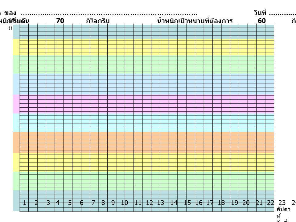คนคน จำนวนผู้ใช้บริการคลินิกคนไทย ไร้พุง (DPAC)