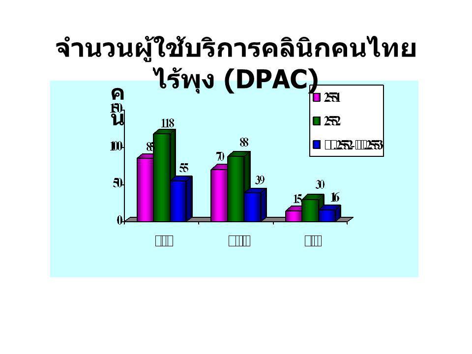 ร้อย ละ อัตราผู้ใช้บริการคลินิกคนไทยไร้พุงที่ลดน้ำหนักตัวและรอบเอวได้