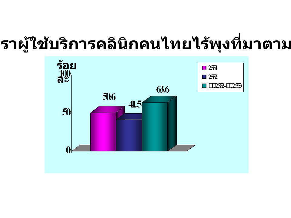 ร้อย ละ อัตราผู้ใช้บริการคลินิกคนไทยไร้พุงที่มาตามนัด