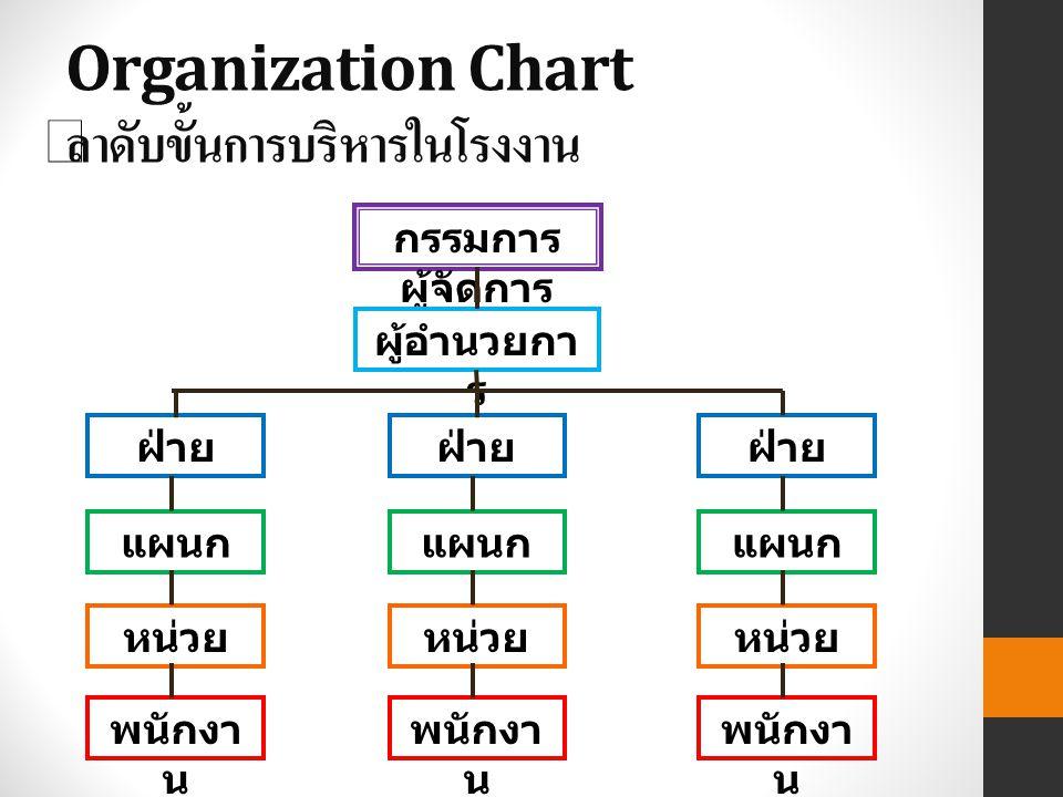 Organization Chart ลำดับขั้นการบริหารในโรงงาน กรรมการ ผู้จัดการ ผู้อำนวยกา ร ฝ่าย แผนก หน่วย พนักงา น ฝ่าย แผนก หน่วย พนักงา น ฝ่าย แผนก หน่วย พนักงา น