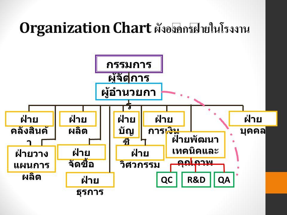 Organization Chart ผังองค์กรฝ่ายในโรงงาน กรรมการ ผู้จัดการ ผู้อำนวยกา ร ฝ่าย คลังสินค้ า ฝ่าย ผลิต ฝ่าย บัญ ชี ฝ่าย การเงิน ฝ่ายพัฒนา เทคนิคและ คุณภาพ ฝ่ายวาง แผนการ ผลิต ฝ่าย จัดซื้อ ฝ่าย วิศวกรรม ฝ่าย ธุรการ QCR&DQA ฝ่าย บุคคล