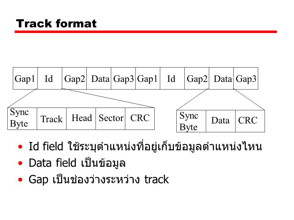 Gap1 IdGap2DataGap3 Gap1 IdGap2DataGap3 Track Sync Byte HeadSectorCRC Sync Byte DataCRC Track format Id field ใช้ระบุตำแหน่งที่อยู่เก็บข้อมูลตำแหน่งไห