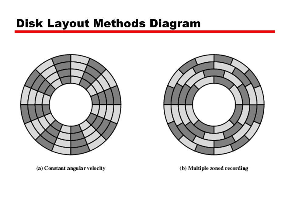 Speed ( ดูรูกหน้า 172 รูป 6.7 ประกอบ ) Seek time (เวลาในการค้นหา track) —Moving head to correct track (Rotational) latency เวลาในการหมุน sector —Waiting for data to rotate under head Access time = Seek + Latency Transfer rate (เวลาที่ tranfer ข้อมูลทั้ง block เก็บ ลงในหน่วยความจำ)