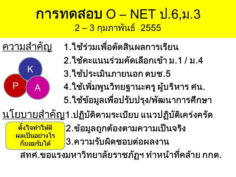 การทดสอบ O – NET ป.6,ม.3 2 – 3 กุมภาพันธ์ 2555 ความสำคัญ 1.ใช้ร่วมเพื่อตัดสินผลการเรียน 2.ใช้คะแนนร่วมคัดเลือกเข้า ม.1 / ม.4 3.ใช้ประเมินภายนอก ตบช.5
