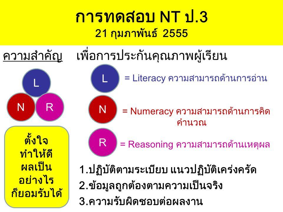 การทดสอบ NT ป.3 21 กุมภาพันธ์ 2555 ความสำคัญ เพื่อการประกันคุณภาพผู้เรียน 1.ปฏิบัติตามระเบียบ แนวปฏิบัติเคร่งครัด 2.ข้อมูลถูกต้องตามความเป็นจริง 3.ควา