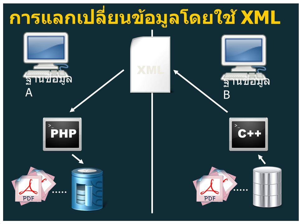 XML PHPC++ ฐานข้อมูล B ฐานข้อมูล A การแลกเปลี่ยนข้อมูลโดยใช้ XML