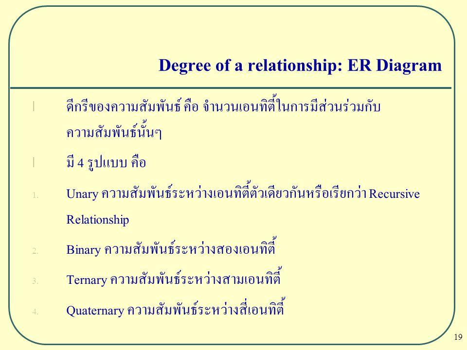 19 Degree of a relationship: ER Diagram l ดีกรีของความสัมพันธ์ คือ จำนวนเอนทิตี้ในการมีส่วนร่วมกับ ความสัมพันธ์นั้นๆ l มี 4 รูปแบบ คือ 1. Unary ความสั