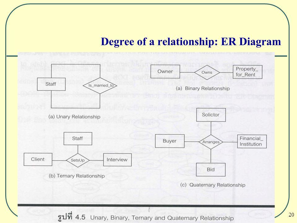 20 Degree of a relationship: ER Diagram