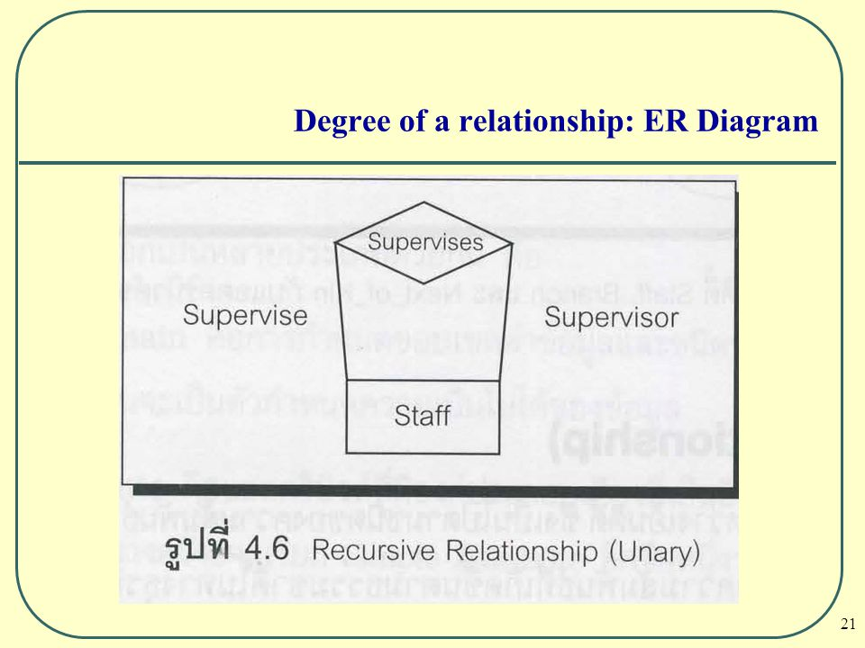 21 Degree of a relationship: ER Diagram