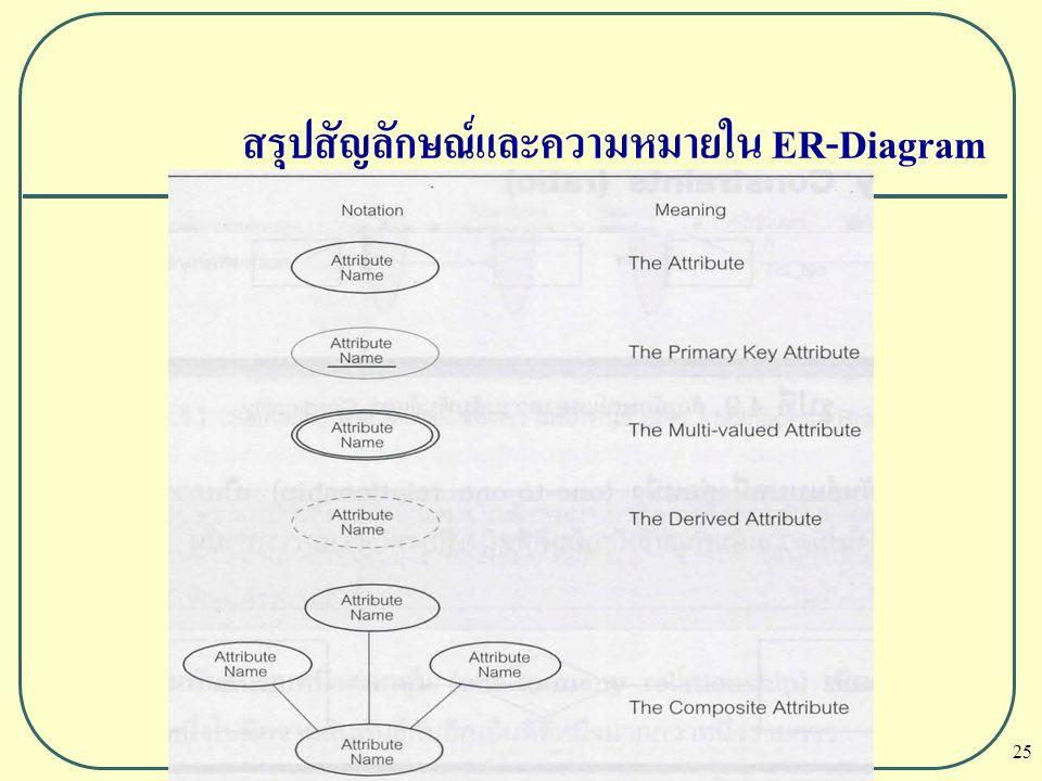 25 สรุปสัญลักษณ์และความหมายใน ER-Diagram