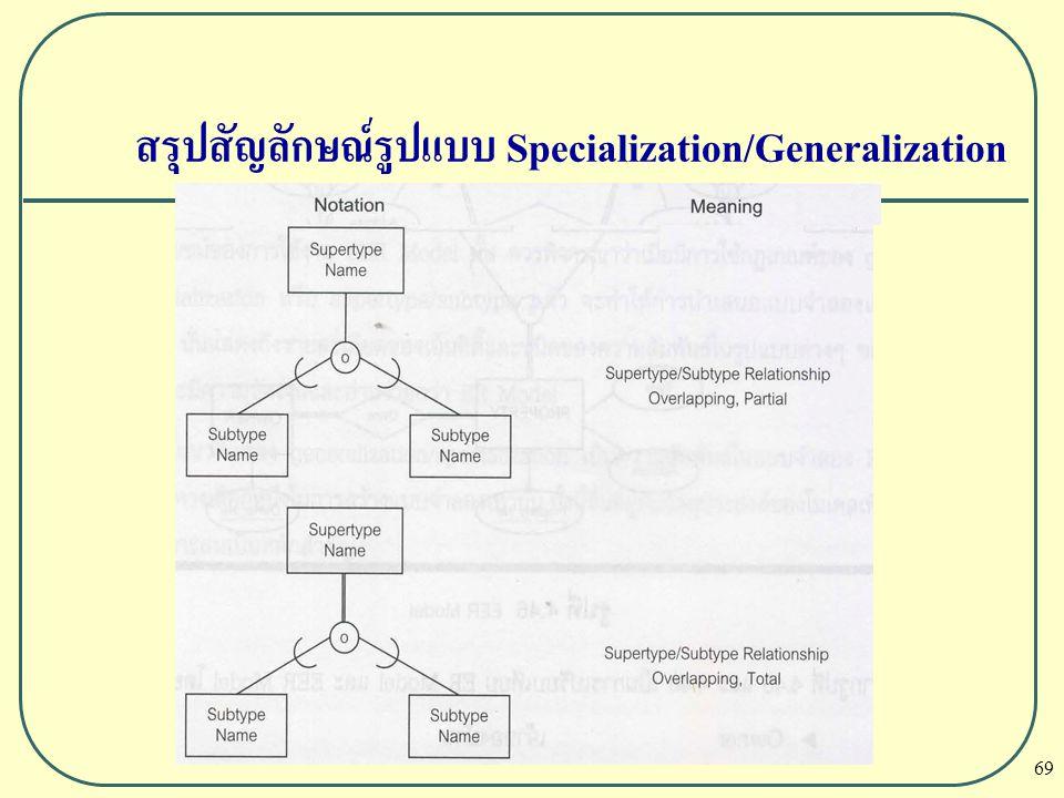 69 สรุปสัญลักษณ์รูปแบบ Specialization/Generalization