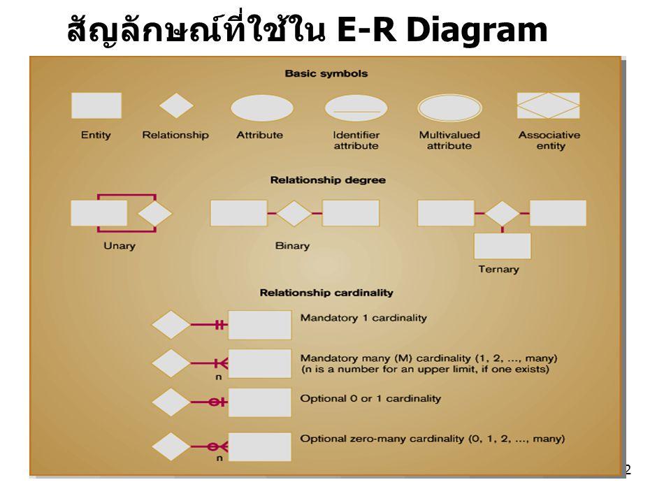 สัปดาห์ที่ 2 การออกแบบฐานข้อมูลระดับตรรกะ22 สัญลักษณ์ที่ใช้ใน E-R Diagram