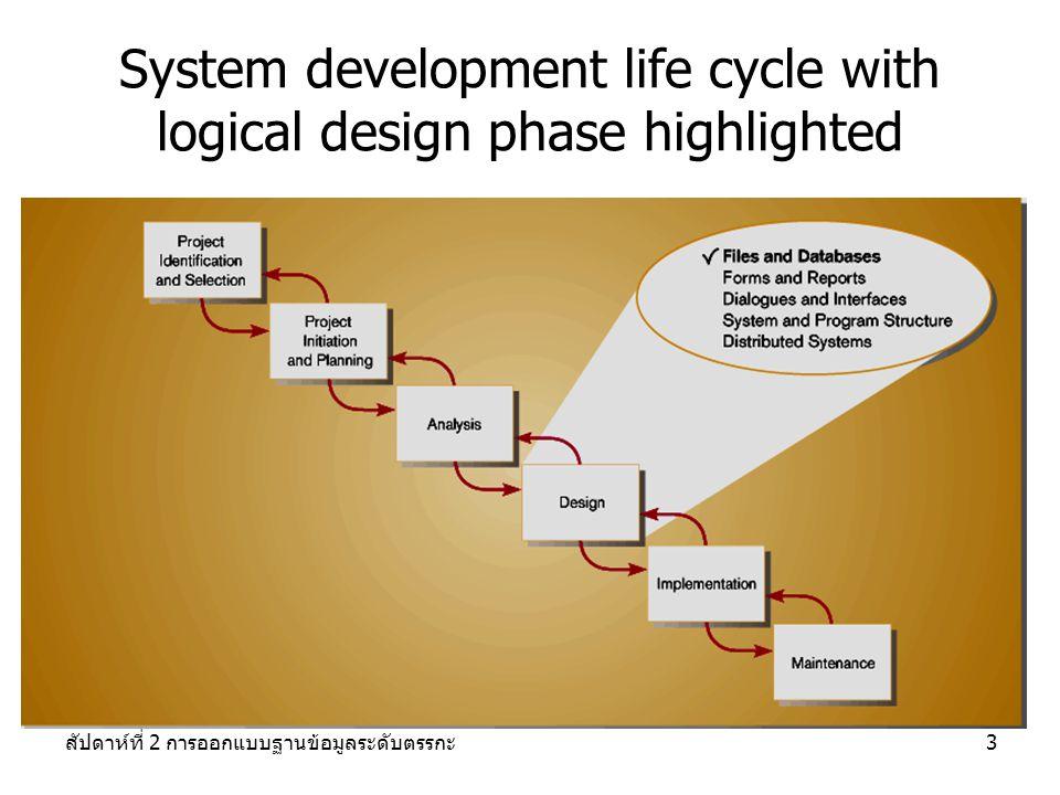สัปดาห์ที่ 2 การออกแบบฐานข้อมูลระดับตรรกะ3 System development life cycle with logical design phase highlighted